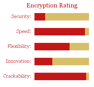 Caesar Shift Encryption Rating